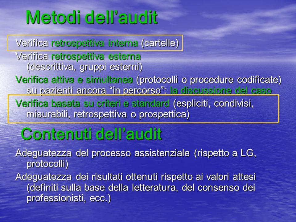 Metodi dellaudit Verifica retrospettiva interna (cartelle) Verifica retrospettiva esterna (descrittiva, gruppi esterni) Verifica attiva e simultanea (