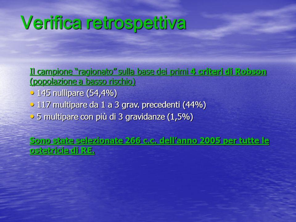 Verifica retrospettiva Il campione ragionato sulla base dei primi 4 criteri di Robson (popolazione a basso rischio) 145 nullipare (54,4%) 145 nullipar