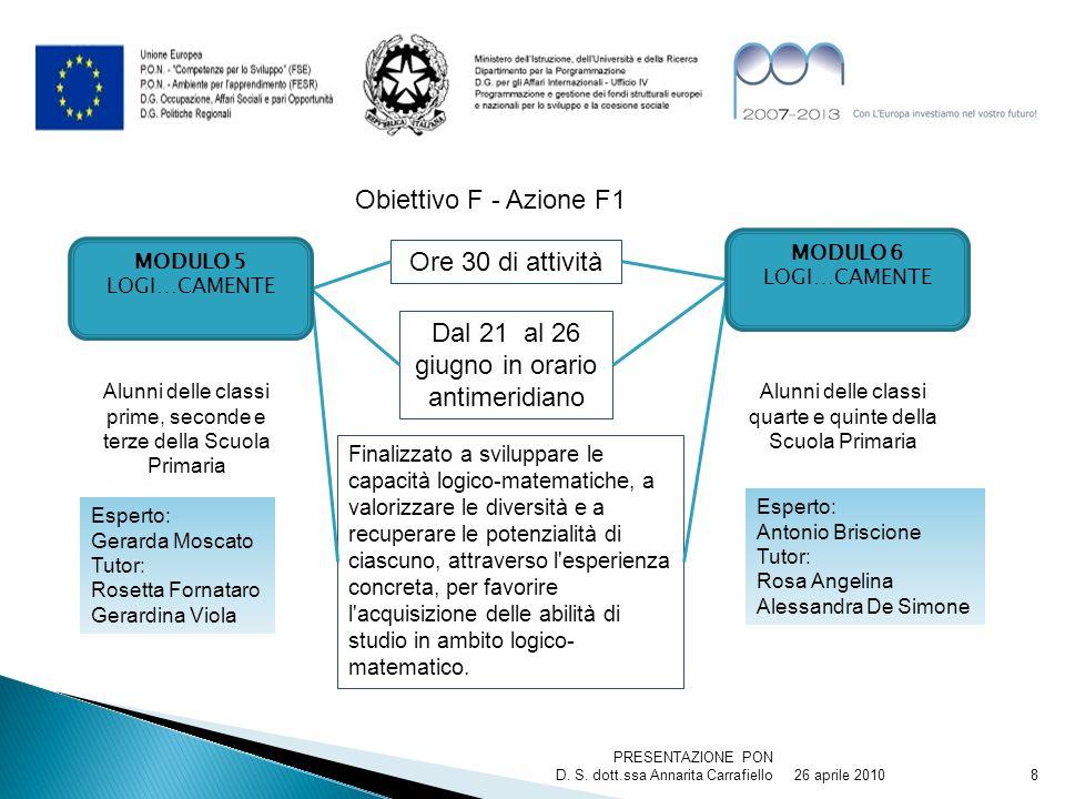 26 aprile 2010 PRESENTAZIONE PON D. S. dott.ssa Annarita Carrafiello8 Obiettivo F - Azione F1 Finalizzato a sviluppare le capacità logico-matematiche,