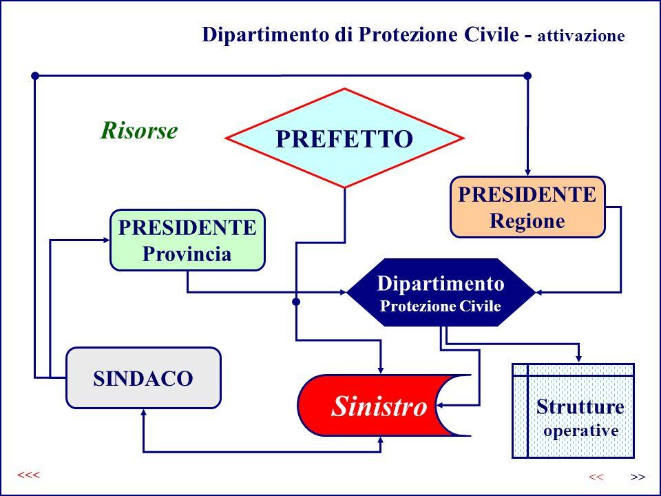 Dipartimento di Protezione Civile - attivazione PREFETTO PRESIDENTE Regione PRESIDENTE Provincia SINDACO Dipartimento Protezione Civile Sinistro Risor