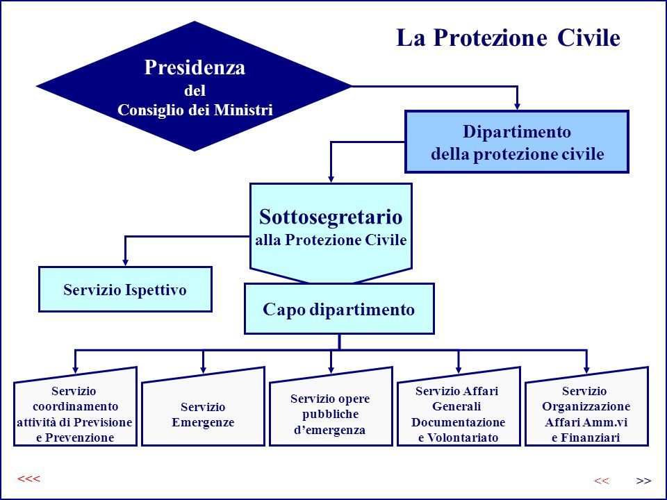 La Protezione Civile <<< >><< Presidenza del Consiglio dei Ministri Dipartimento della protezione civile Sottosegretario alla Protezione Civile Serviz