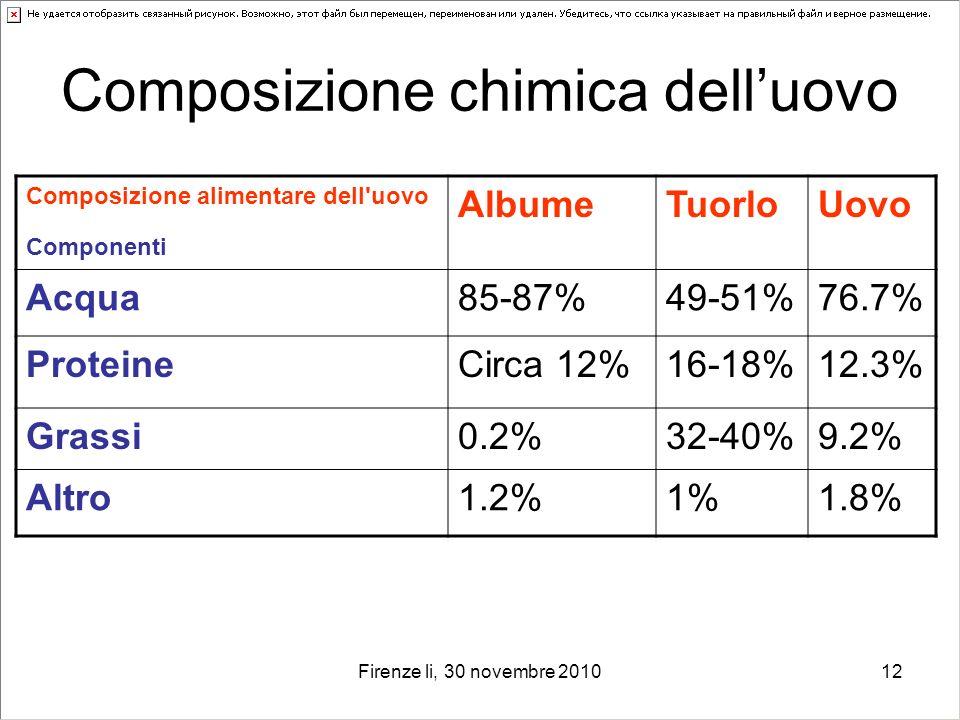 Firenze li, 30 novembre 201012 Composizione chimica delluovo Composizione alimentare dell'uovo Componenti AlbumeTuorloUovo Acqua85-87%49-51%76.7% Prot