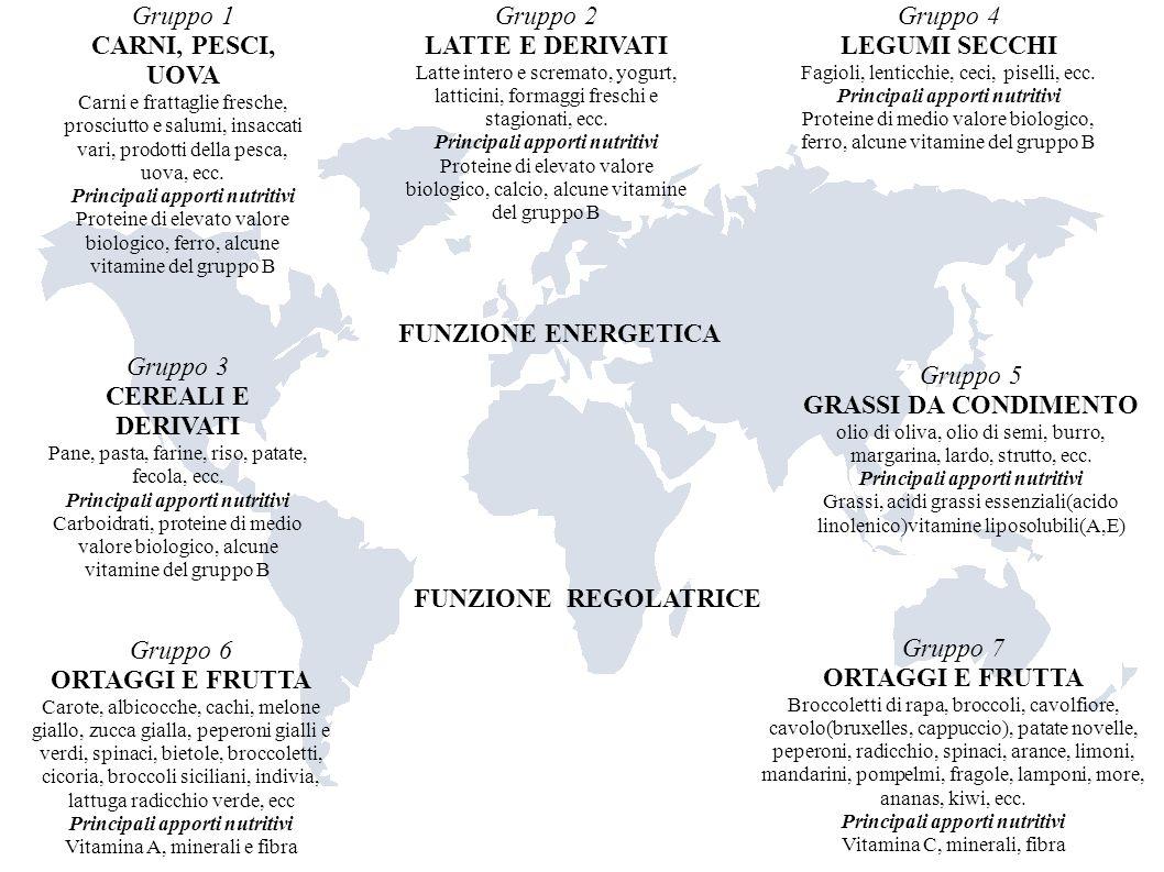 OLIO D OLIVA Il consiglio Oleicolo internazionale ha fissato i seguenti per la composizione acidica dei trigliceridi dellolio doliva.
