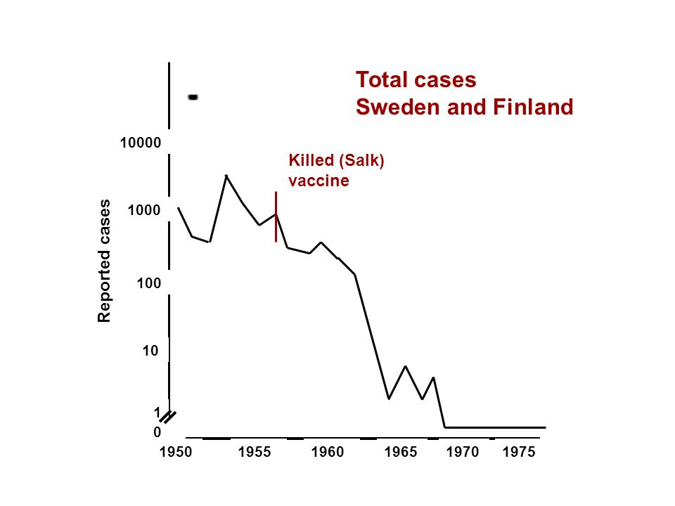 10000 1000 100 10 1 0 Reported cases 195019551960196519701975 Killed (Salk) vaccine Total cases Sweden and Finland