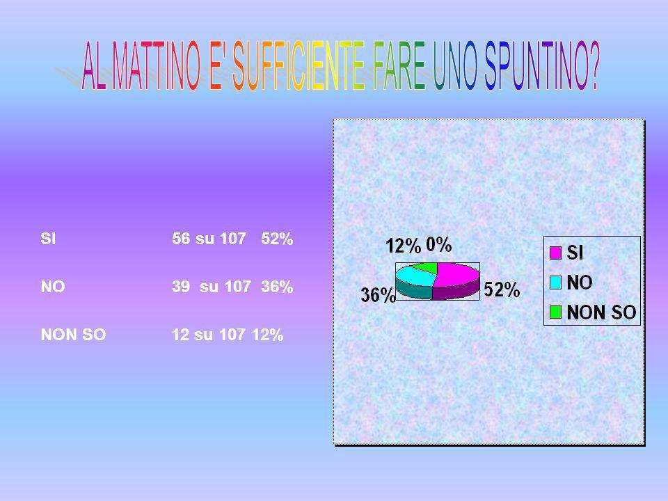 SI 56 su 107 52% NO 39 su 107 36% NON SO 12 su 107 12%