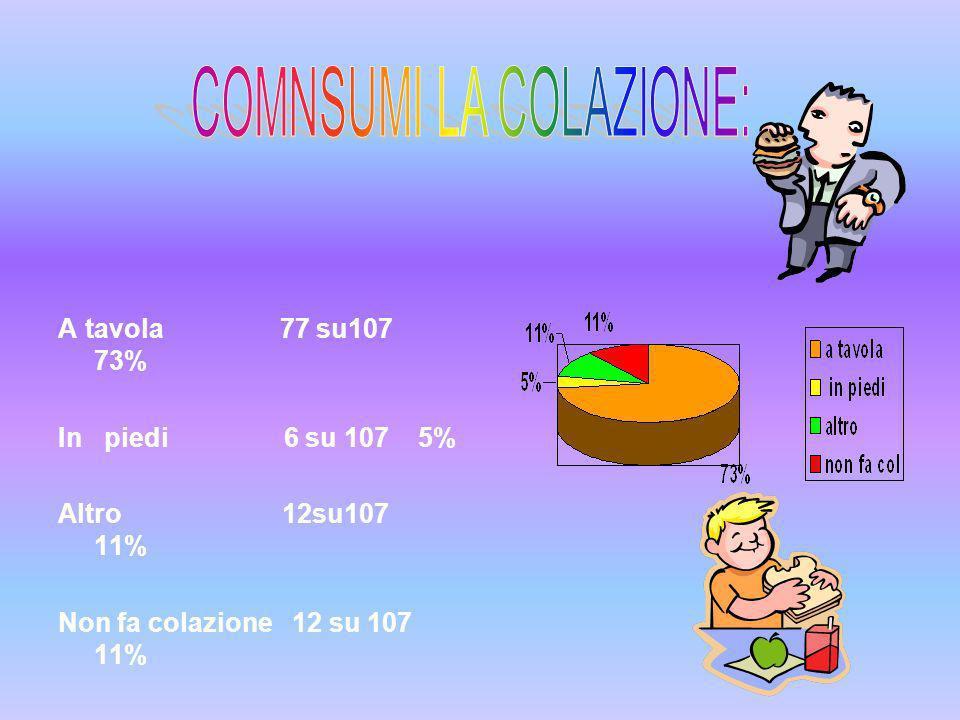 A tavola 77 su107 73% In piedi 6 su 107 5% Altro 12su107 11% Non fa colazione 12 su 107 11%