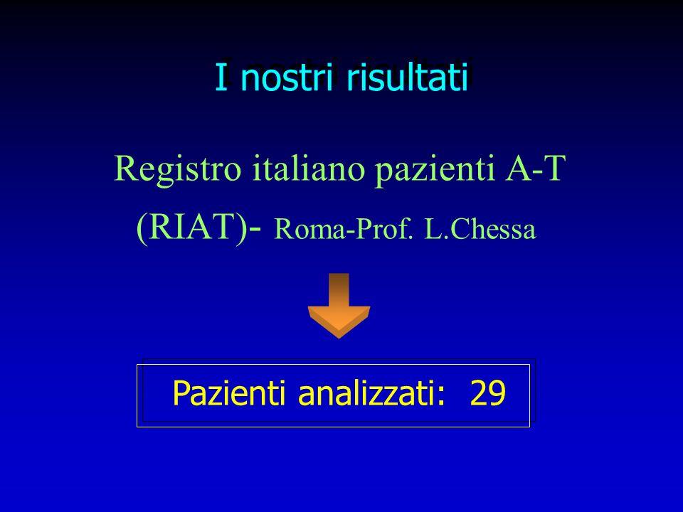 Registro italiano pazienti A-T (RIAT) - Roma-Prof. L.Chessa Pazienti analizzati: 29 I nostri risultati