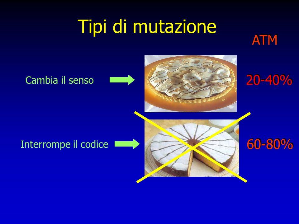 Tipi di mutazione Cambia il senso Interrompe il codice ATM 20-40% 60-80%