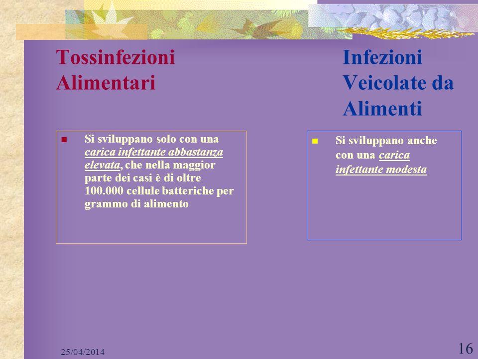 25/04/2014 16 Tossinfezioni Infezioni Alimentari Veicolate da Alimenti Si sviluppano solo con una carica infettante abbastanza elevata, che nella magg