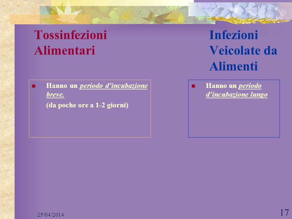 25/04/2014 17 Tossinfezioni Infezioni Alimentari Veicolate da Alimenti Hanno un periodo dincubazione breve. (da poche ore a 1-2 giorni) Hanno un perio