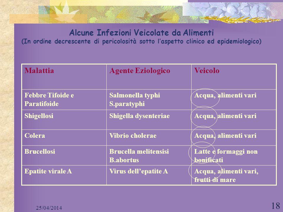 25/04/2014 18 Alcune Infezioni Veicolate da Alimenti (In ordine decrescente di pericolosità sotto laspetto clinico ed epidemiologico) MalattiaAgente E