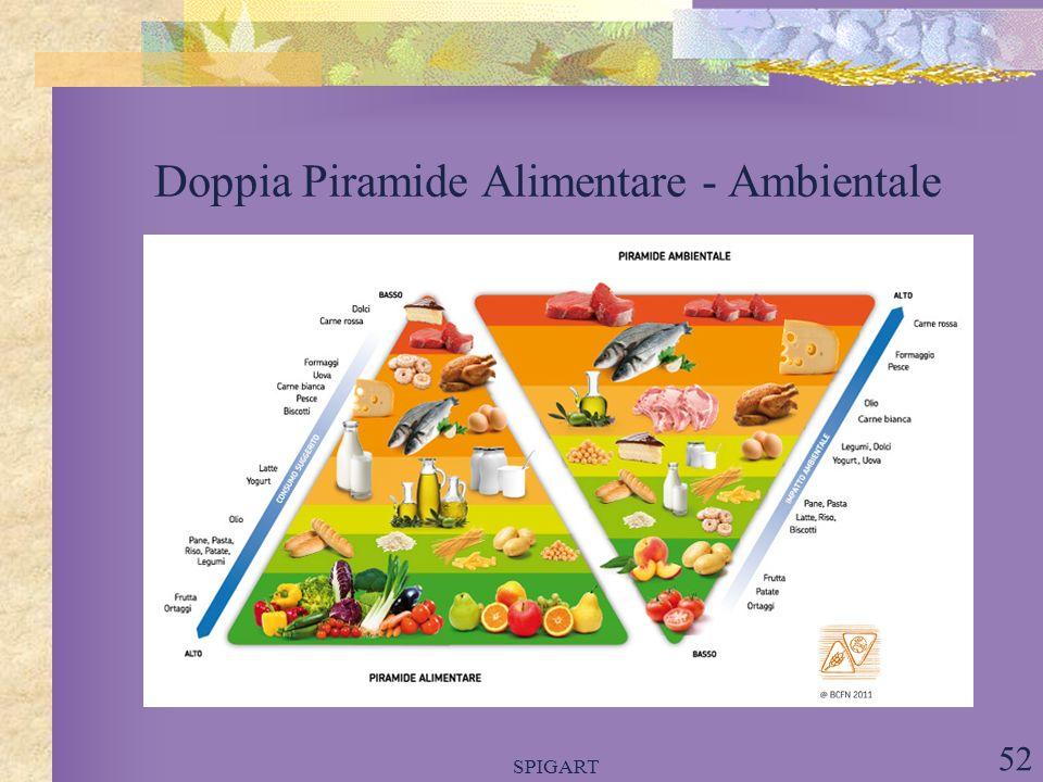 SPIGART 52 Doppia Piramide Alimentare - Ambientale