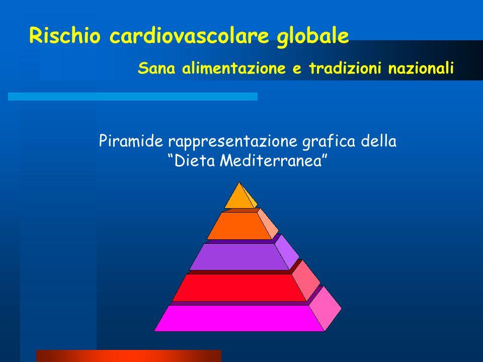Rischio cardiovascolare globale Sana alimentazione e tradizioni nazionali Piramide rappresentazione grafica della Dieta Mediterranea