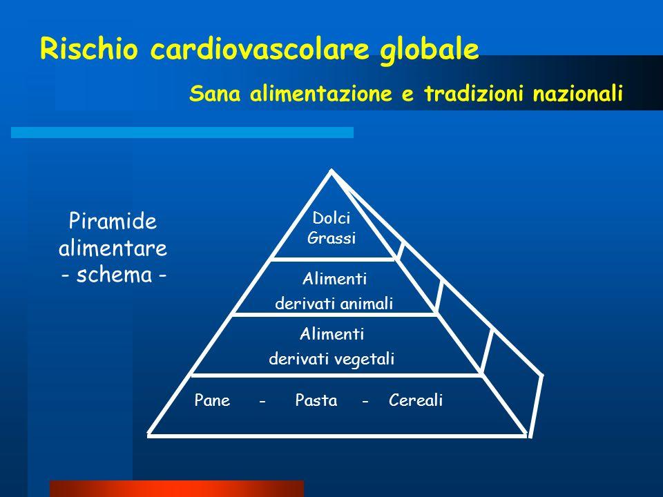Rischio cardiovascolare globale Sana alimentazione e tradizioni nazionali Alimenti derivati animali Alimenti derivati vegetali Pane - Pasta - Cereali