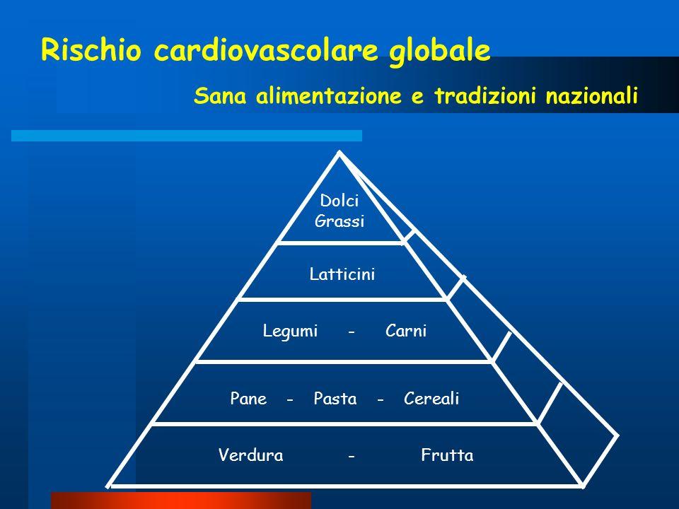 Rischio cardiovascolare globale Sana alimentazione e tradizioni nazionali Dolci Grassi Latticini Legumi - Carni Pane - Pasta - Cereali Verdura - Frutt