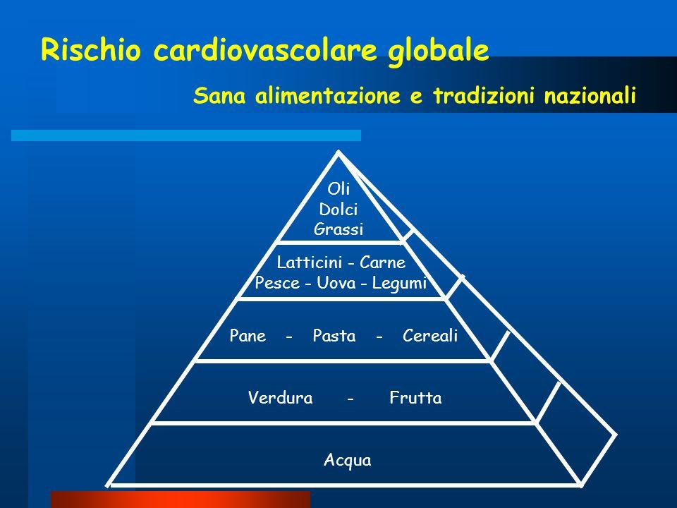 Rischio cardiovascolare globale Sana alimentazione e tradizioni nazionali Acqua Pane - Pasta - Cereali Verdura - Frutta Latticini - Carne Pesce - Uova
