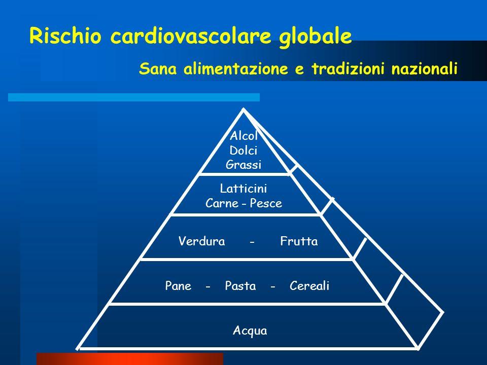Rischio cardiovascolare globale Sana alimentazione e tradizioni nazionali Alcol Dolci Grassi Latticini Carne - Pesce Verdura - Frutta Pane - Pasta - C
