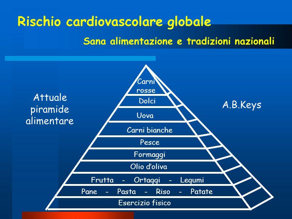 Rischio cardiovascolare globale Sana alimentazione e tradizioni nazionali Esercizio fisico Pane - Pasta - Riso - Patate Frutta - Ortaggi - Legumi Olio