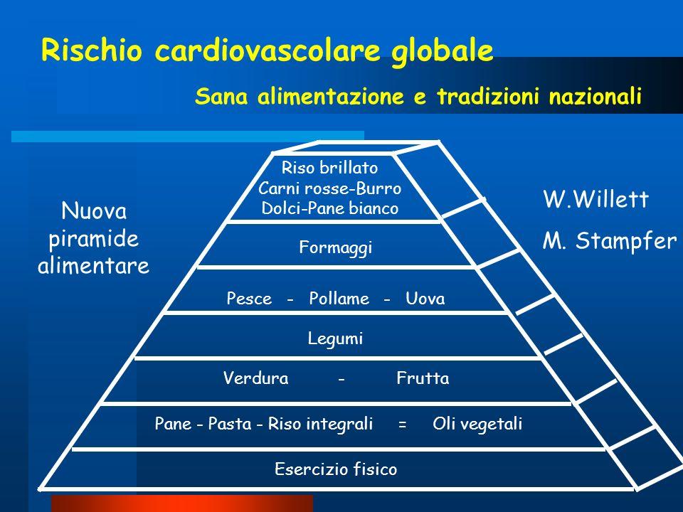 Rischio cardiovascolare globale Sana alimentazione e tradizioni nazionali Riso brillato Carni rosse-Burro Dolci-Pane bianco Formaggi Pesce - Pollame -