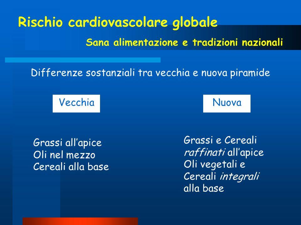 Rischio cardiovascolare globale Sana alimentazione e tradizioni nazionali Differenze sostanziali tra vecchia e nuova piramide VecchiaNuova Grassi alla