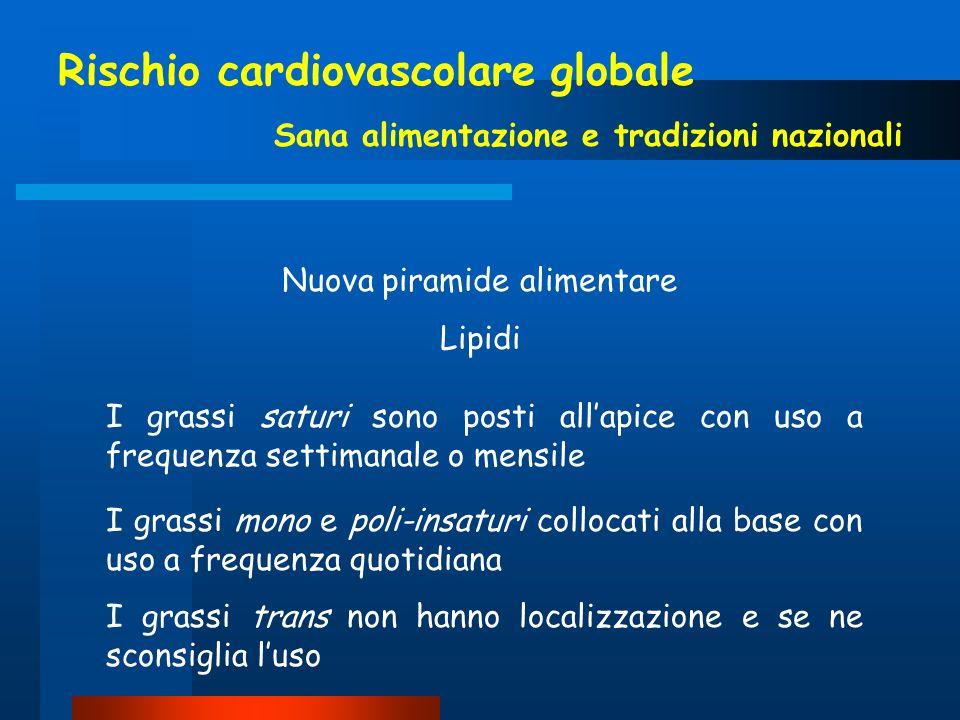Rischio cardiovascolare globale Sana alimentazione e tradizioni nazionali I grassi saturi sono posti allapice con uso a frequenza settimanale o mensil