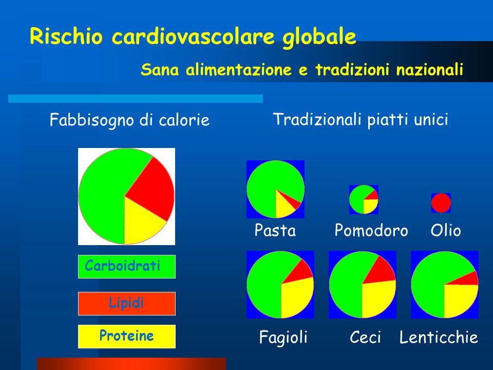 Rischio cardiovascolare globale Sana alimentazione e tradizioni nazionali Fabbisogno di calorieTradizionali piatti unici PastaPomodoroOlio FagioliCeci
