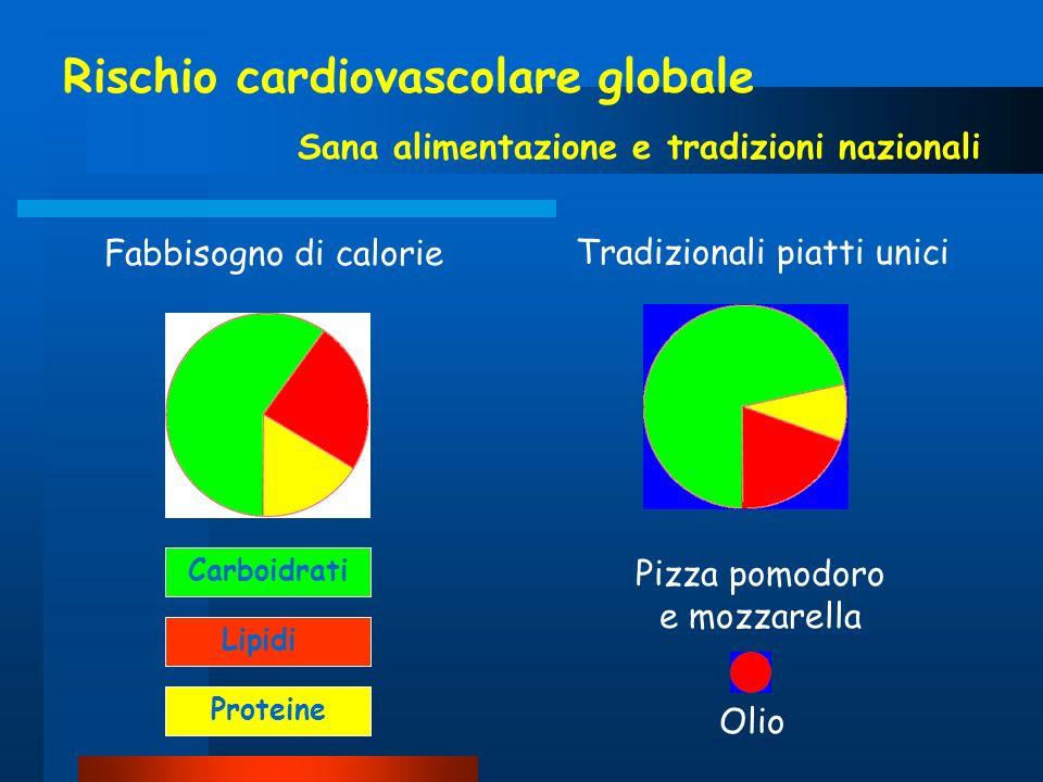 Rischio cardiovascolare globale Sana alimentazione e tradizioni nazionali Fabbisogno di calorie Carboidrati Lipidi Proteine Tradizionali piatti unici