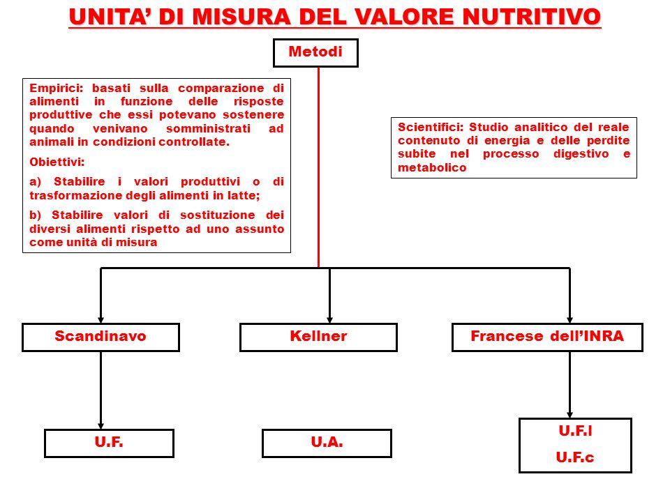 UNITA DI MISURA DEL VALORE NUTRITIVO Metodi Francese dellINRAScandinavo U.F. U.F.l U.F.c Empirici: basati sulla comparazione di alimenti in funzione d