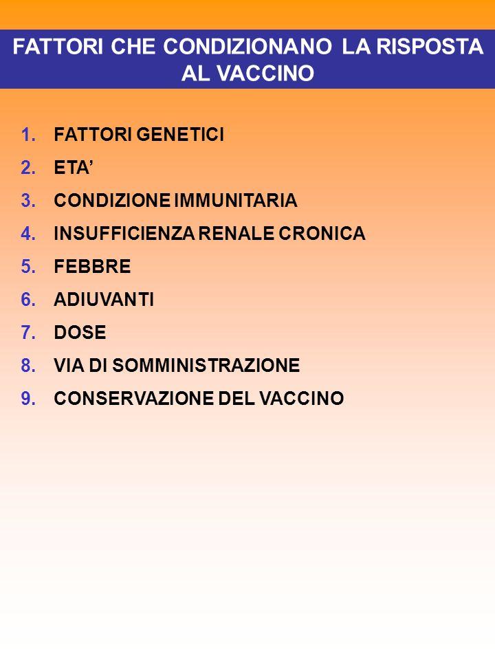 FATTORI CHE CONDIZIONANO LA RISPOSTA AL VACCINO 1.FATTORI GENETICI NON-RESPONDER RESPONDER HYPO-RESPONDER 2b.ETA VACCINAZIONI IMPORTANTI NELLANZIANO: PNEUMOCOCCO - INFLUENZA - EPATITE B 2a.ETA ANTICORPI DI ORIGINE MATERNA INIBISCONO MPR SCARSA ANTIGENICITA DEI POLISACCARIDI <2 ANNI IL NEONATO PREMATURO PUO ESSERE VACCINATO 2.ETA IL NEONATO PUO ESSERE VACCINATO CONTRO: EPATITE B TUBERCOLOSI