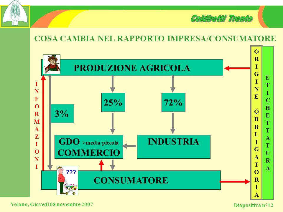 Diapositiva n°12 Volano, Giovedì 08 novembre 2007 COSA CAMBIA NEL RAPPORTO IMPRESA/CONSUMATORE PRODUZIONE AGRICOLA CONSUMATORE 3% 25%72% GDO >media/pi