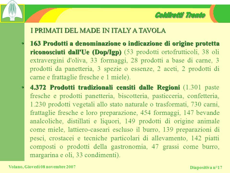 Diapositiva n°17 Volano, Giovedì 08 novembre 2007 I PRIMATI DEL MADE IN ITALY A TAVOLA 163 Prodotti a denominazione o indicazione di origine protetta
