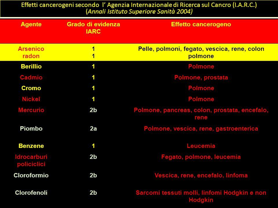 Effetti cancerogeni secondo l Agenzia Internazionale di Ricerca sul Cancro (I.A.R.C.) (Annali Istituto Superiore Sanità 2004) AgenteGrado di evidenza
