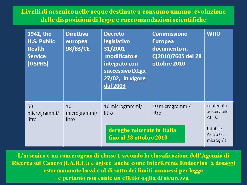 1942, the U.S. Public Health Service (USPHS) Direttiva europea 98/83/CE Decreto legislativo 31/2001 modificato e integrato con successivo D.Lgs. 27/02