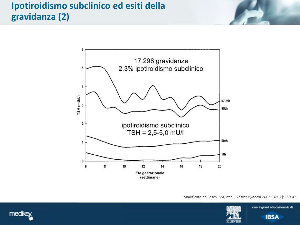 Modificata da Casey BM, et al. Obstet Gynecol 2005;105(2):239-45 Ipotiroidismo subclinico ed esiti della gravidanza (2)