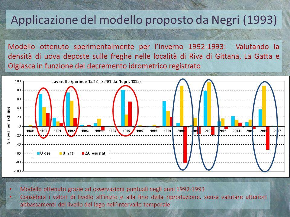 Applicazione del modello proposto da Negri (1993) Modello ottenuto sperimentalmente per linverno 1992-1993: Valutando la densità di uova deposte sulle