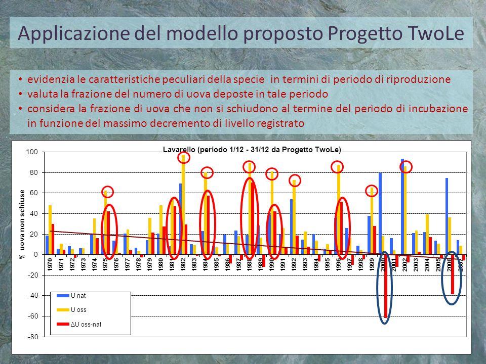 Applicazione del modello proposto Progetto TwoLe evidenzia le caratteristiche peculiari della specie in termini di periodo di riproduzione valuta la f