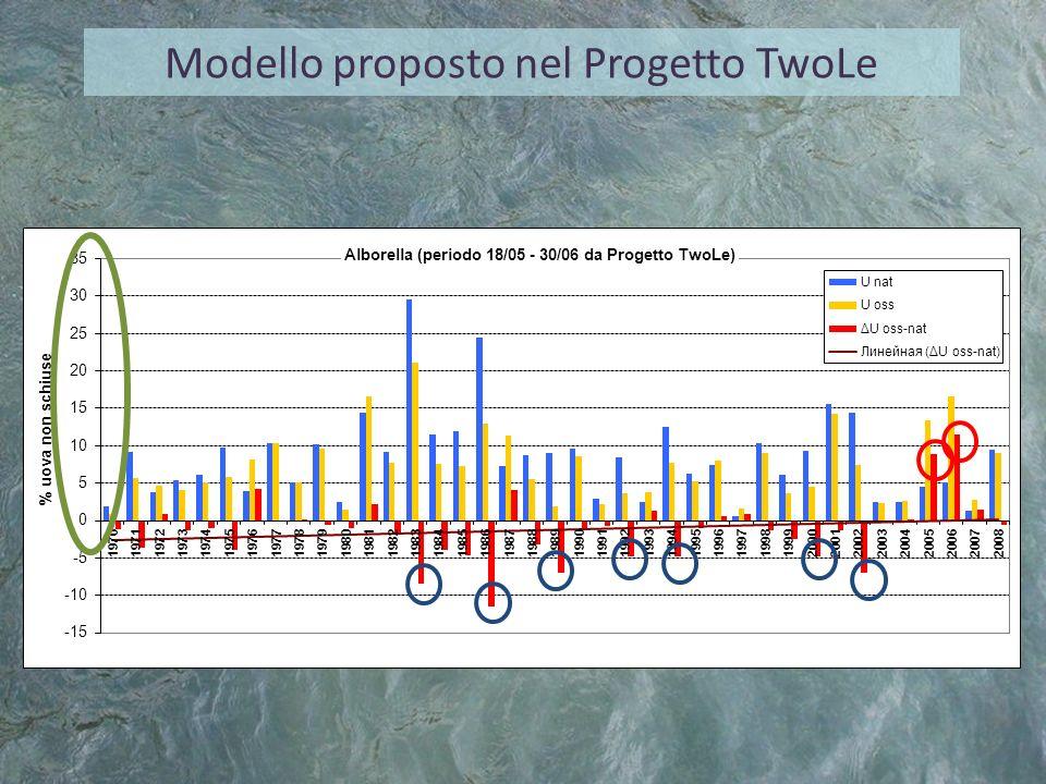 Modello proposto nel Progetto TwoLe