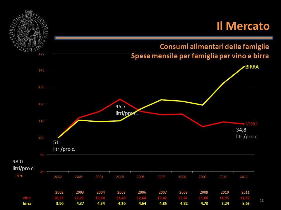 Il Mercato Consumi alimentari delle famiglie Spesa mensile per famiglia per vino e birra 2002200320042005200620072008200920102011 vino10,9312,2112,641