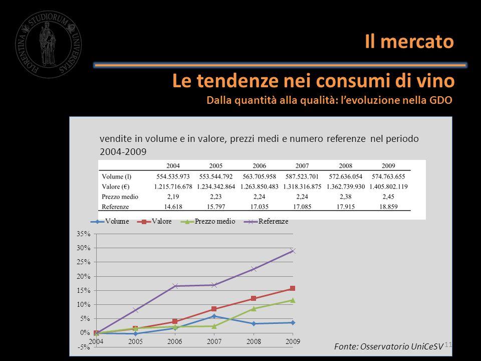 Dalla quantità alla qualità: levoluzione nella GDO Le tendenze nei consumi di vino Il mercato vendite in volume e in valore, prezzi medi e numero refe