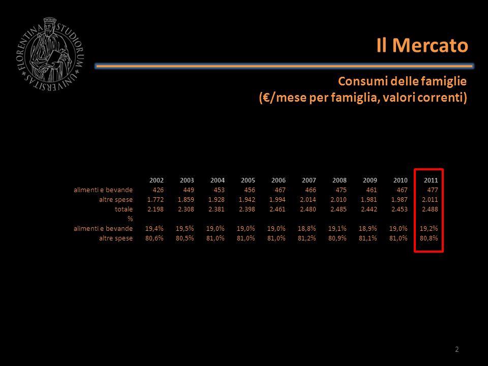Il Mercato Base 20022002200320042005200620072008200920102011 alimenti e bevande 426 442 443 431 433 423 401 395 392 altre spese 1.772 1.830 1.885 1.835 1.850 1.828 1.789 1.725 1.681 1.652 totale 2.198 2.272 2.328 2.266 2.283 2.251 2.212 2.126 2.075 2.044 Altre spese Alimenti e bevande Consumi delle famiglie (/mese per famiglia, valori reali 2002) 3