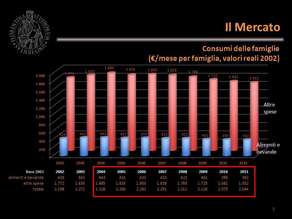 Il Mercato Base 20022002200320042005200620072008200920102011 alimenti e bevande 426 442 443 431 433 423 401 395 392 altre spese 1.772 1.830 1.885 1.83