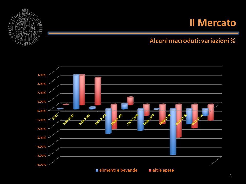 Il Mercato Alcuni macrodati: variazioni % 4
