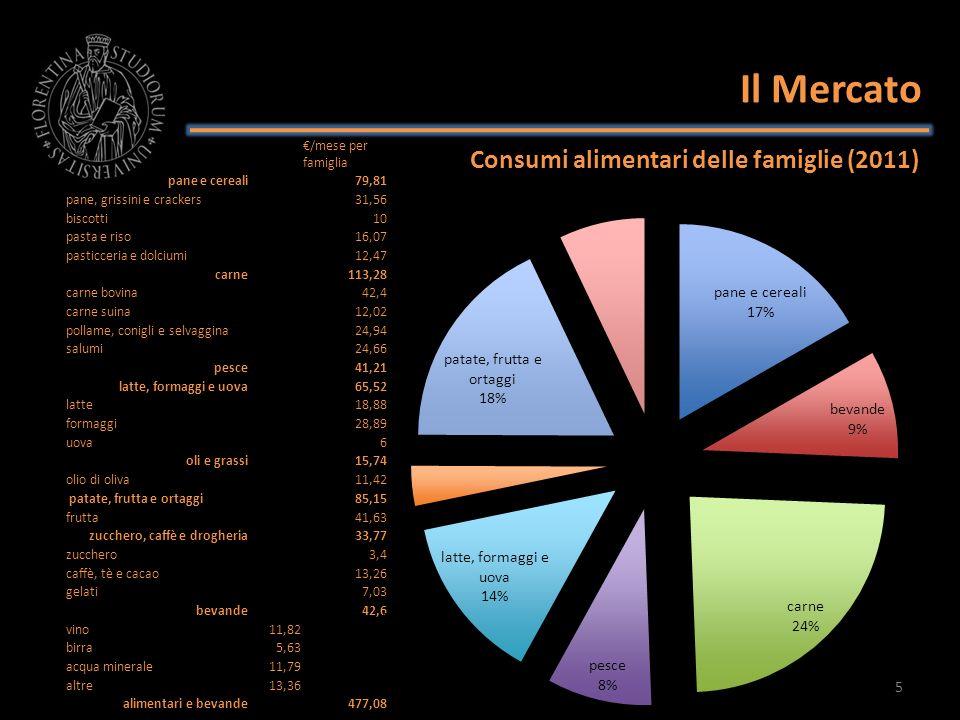 Il Mercato Consumi alimentari delle famiglie (2011) 6 /mese per famiglia pane e cereali79,81 pane, grissini e crackers31,56 biscotti10 pasta e riso16,07 pasticceria e dolciumi12,47 carne113,28 carne bovina42,4 carne suina12,02 pollame, conigli e selvaggina24,94 salumi24,66 pesce41,21 latte, formaggi e uova65,52 latte18,88 formaggi28,89 uova6 oli e grassi15,74 olio di oliva11,42 patate, frutta e ortaggi85,15 frutta41,63 zucchero, caffè e drogheria33,77 zucchero3,4 caffè, tè e cacao13,26 gelati7,03 bevande42,6 vino11,82 birra5,63 acqua minerale11,79 altre13,36 alimentari e bevande477,08