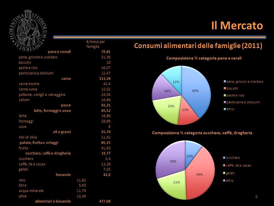Il Mercato Consumi alimentari delle famiglie (2011) 6 /mese per famiglia pane e cereali79,81 pane, grissini e crackers31,56 biscotti10 pasta e riso16,
