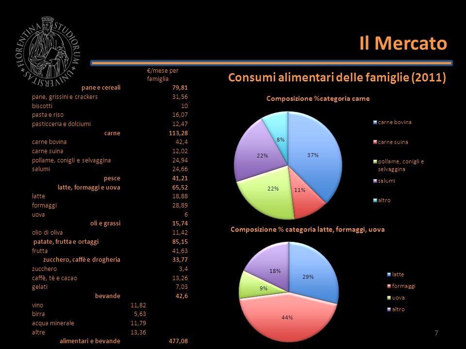 Il Mercato Consumi alimentari delle famiglie (2011) 8 /mese per famiglia pane e cereali79,81 pane, grissini e crackers31,56 biscotti10 pasta e riso16,07 pasticceria e dolciumi12,47 carne113,28 carne bovina42,4 carne suina12,02 pollame, conigli e selvaggina24,94 salumi24,66 pesce41,21 latte, formaggi e uova65,52 latte18,88 formaggi28,89 uova6 oli e grassi15,74 olio di oliva11,42 patate, frutta e ortaggi85,15 frutta41,63 zucchero, caffè e drogheria33,77 zucchero3,4 caffè, tè e cacao13,26 gelati7,03 bevande42,6 vino11,82 birra5,63 acqua minerale11,79 altre13,36 alimentari e bevande477,08