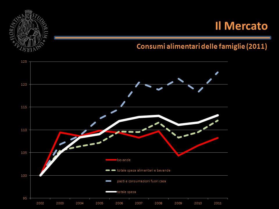 Il Mercato Consumi alimentari delle famiglie Spesa mensile per famiglia per vino e birra 2002200320042005200620072008200920102011 vino10,9312,2112,6413,4212,6412,4212,4711,6611,9511,82 birra3,964,374,344,364,644,854,824,735,245,63 BIRRA VINO 34,8 litri/pro c.