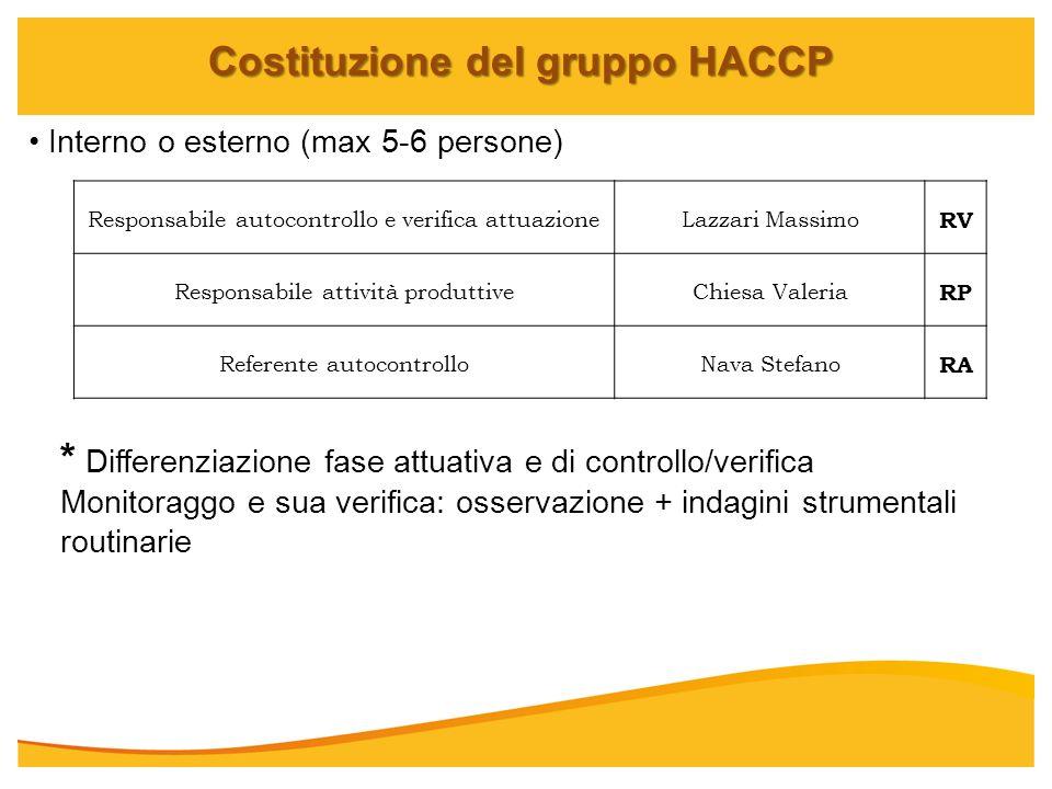 Costituzione del gruppo HACCP Interno o esterno (max 5-6 persone) Responsabile autocontrollo e verifica attuazioneLazzari Massimo RV Responsabile atti