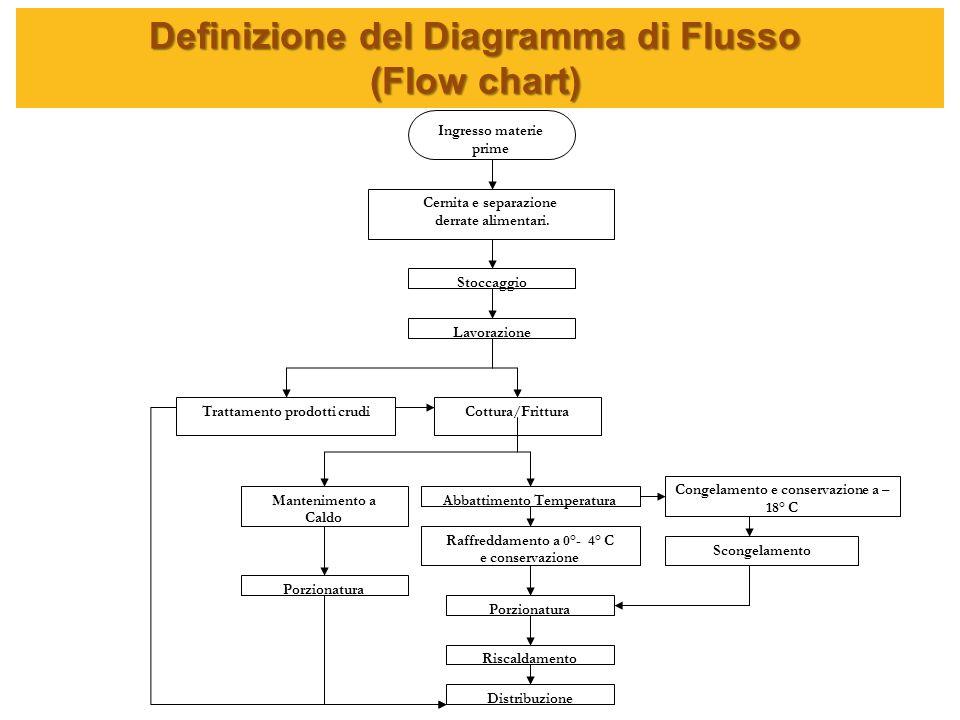 Definizione del Diagramma di Flusso (Flow chart) Ingresso materie prime Stoccaggio Cernita e separazione derrate alimentari. Scongelamento Lavorazione