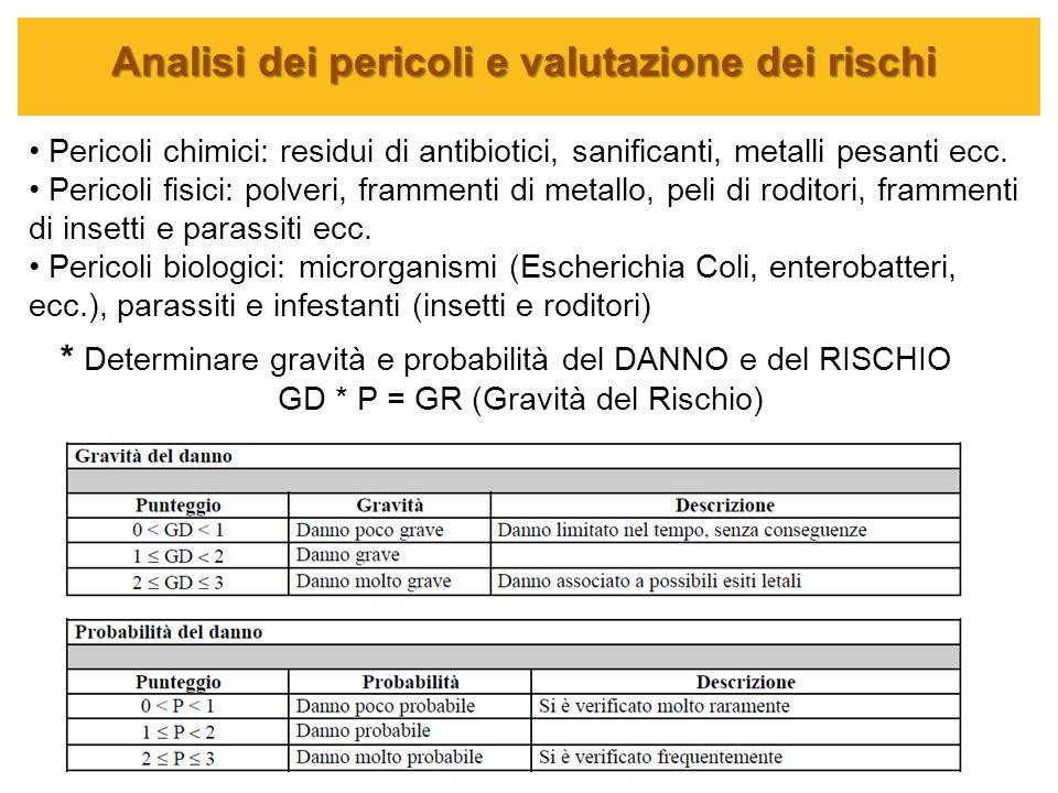 Analisi dei pericoli e valutazione dei rischi Pericoli chimici: residui di antibiotici, sanificanti, metalli pesanti ecc. Pericoli fisici: polveri, fr