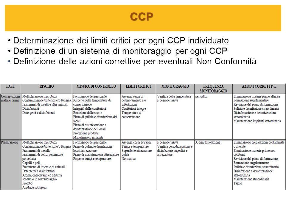 CCP Determinazione dei limiti critici per ogni CCP individuato Definizione di un sistema di monitoraggio per ogni CCP Definizione delle azioni corrett
